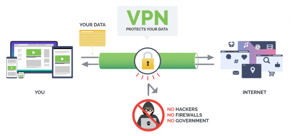 A VPN will encrypt your connection to the Internet and create an anonymous connection through a privateIP address, which will hide your identity and activity.
