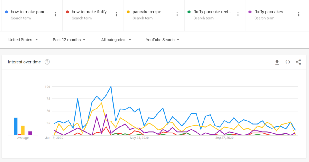 pancake keyword search youtube filter google search trends
