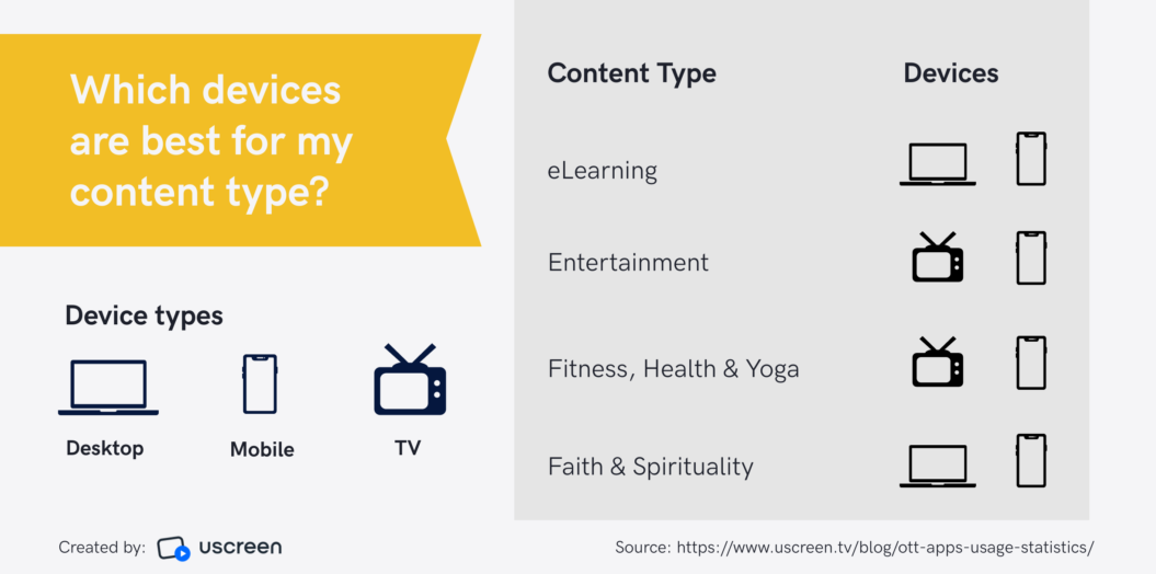 Best devices for content type