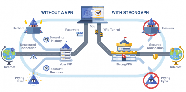 Prior to diving more into this StrongVPN Review, it's important to understand what a VPN is and why you likely need one.