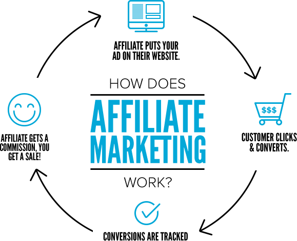 How affiliate marketing works - infographic