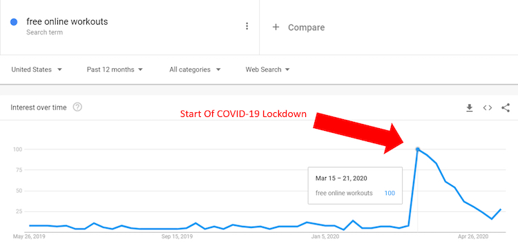 Free online workout Google trends March 2020 COVID-19